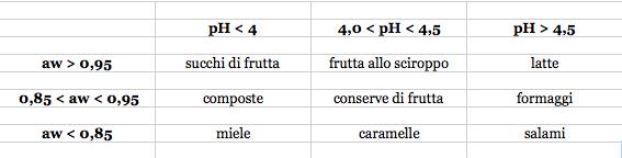 aw pH alimenti