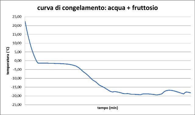 curva_di_congelamento_fruttosio