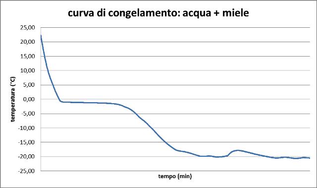 curva_congelamento_fruttosio