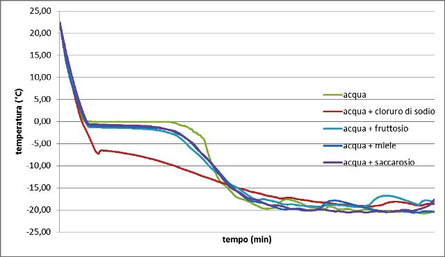 curva congelamento globale