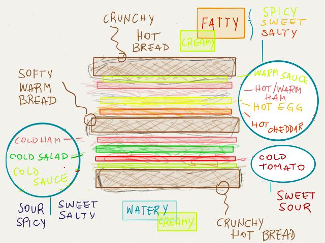 schema club sandwich