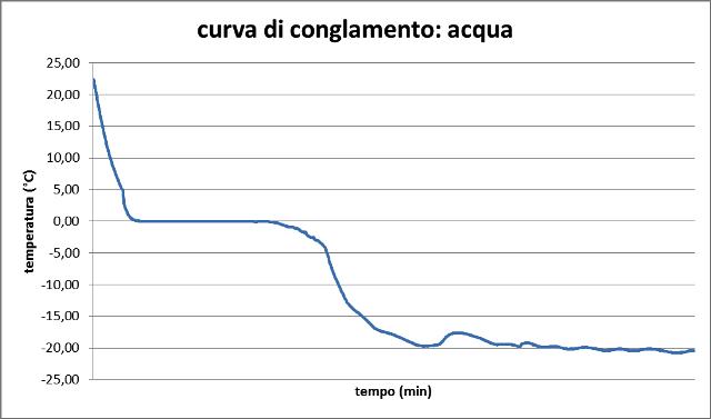 curva_congelamento_acqua.jpeg